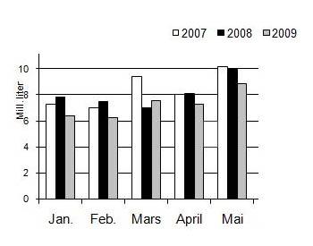 vannstatistikk.jpg